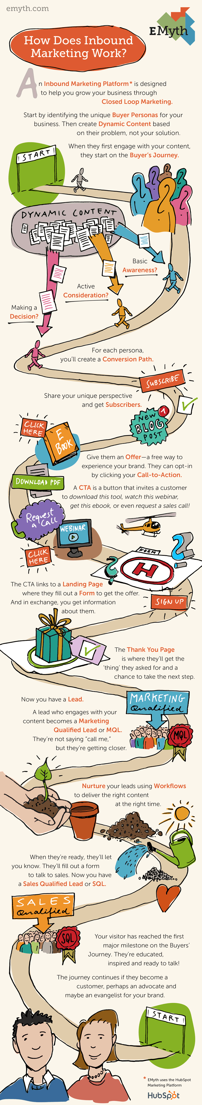 How Does Inbound Marketing Work EMyth Infographic Small
